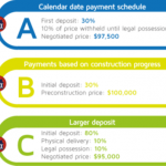 Buying on a Budget: Pre-construction Discounts