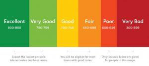 Credit Score Table